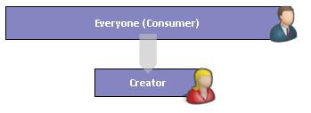 Consumer Creator Type I Model