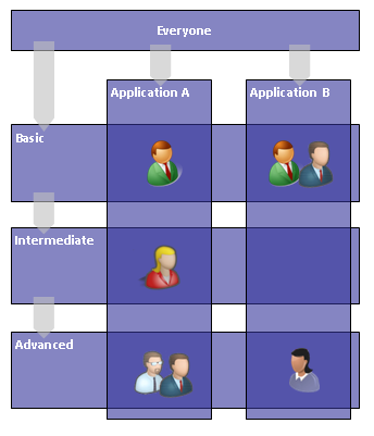 Example of a Type III Security Model where users are members of an functional group and an application group