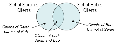 Venn diagram displaying the relation between Sarah's and Bob's clients
