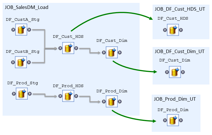 6. dataflow reuse