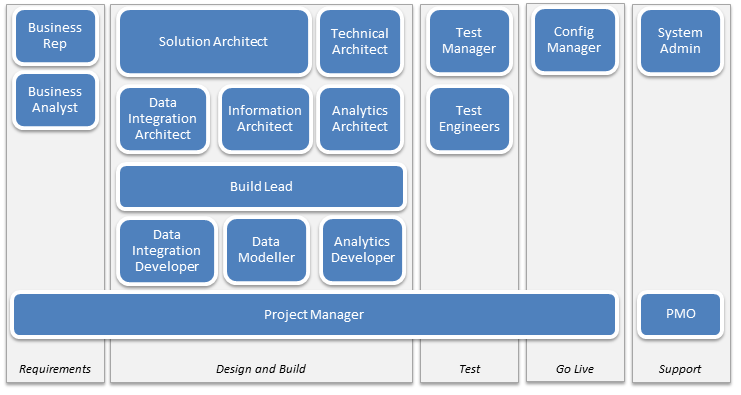 bi project roles and responsibilities al gulland data analytics